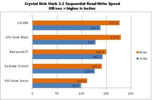 Сравнение скорости чтения-записи