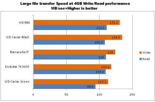 Сравнение скорости записи